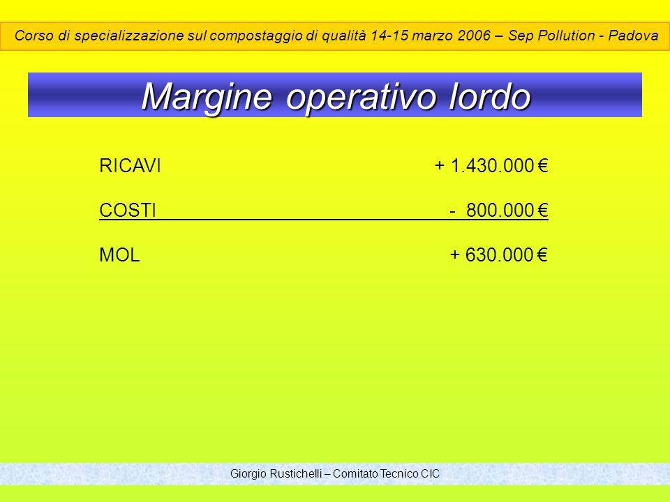 Giorgio Rustichelli – Comitato Tecnico CIC Margine operativo lordo RICAVI+ 1.430.000 COSTI - 800.000 MOL + 630.000 Corso di specializzazione sul compostaggio di qualità 14-15 marzo 2006 – Sep Pollution - Padova