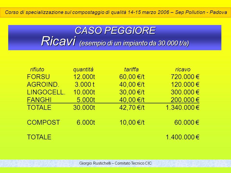 Giorgio Rustichelli – Comitato Tecnico CIC CASO PEGGIORE Ricavi (esempio di un impianto da 30.000 t/a) rifiutoquantità tariffa ricavo FORSU12.000t60,00 /t 720.000 AGROIND.