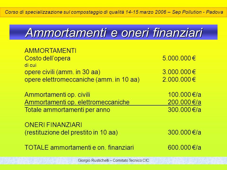 Giorgio Rustichelli – Comitato Tecnico CIC Ammortamenti e oneri finanziari AMMORTAMENTI Costo dellopera 5.000.000 di cui opere civili (amm.