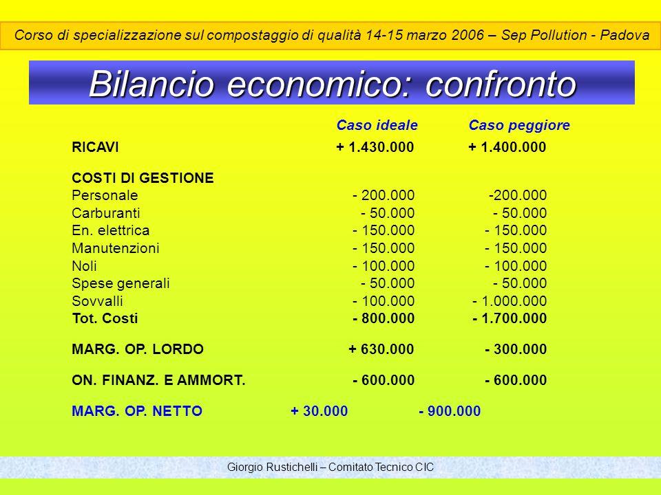 Giorgio Rustichelli – Comitato Tecnico CIC Bilancio economico: confronto Caso ideale Caso peggiore RICAVI+ 1.430.000+ 1.400.000 COSTI DI GESTIONE Personale - 200.000 -200.000 Carburanti - 50.000 - 50.000 En.