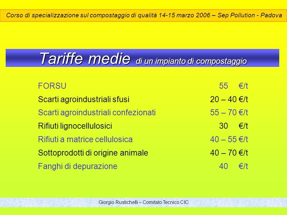 Tariffe medie di un impianto di compostaggio FORSU 55 /t Scarti agroindustriali sfusi20 – 40 /t Scarti agroindustriali confezionati55 – 70 /t Rifiuti lignocellulosici 30 /t Rifiuti a matrice cellulosica40 – 55 /t Sottoprodotti di origine animale40 – 70 /t Fanghi di depurazione 40 /t Giorgio Rustichelli – Comitato Tecnico CIC Corso di specializzazione sul compostaggio di qualità 14-15 marzo 2006 – Sep Pollution - Padova