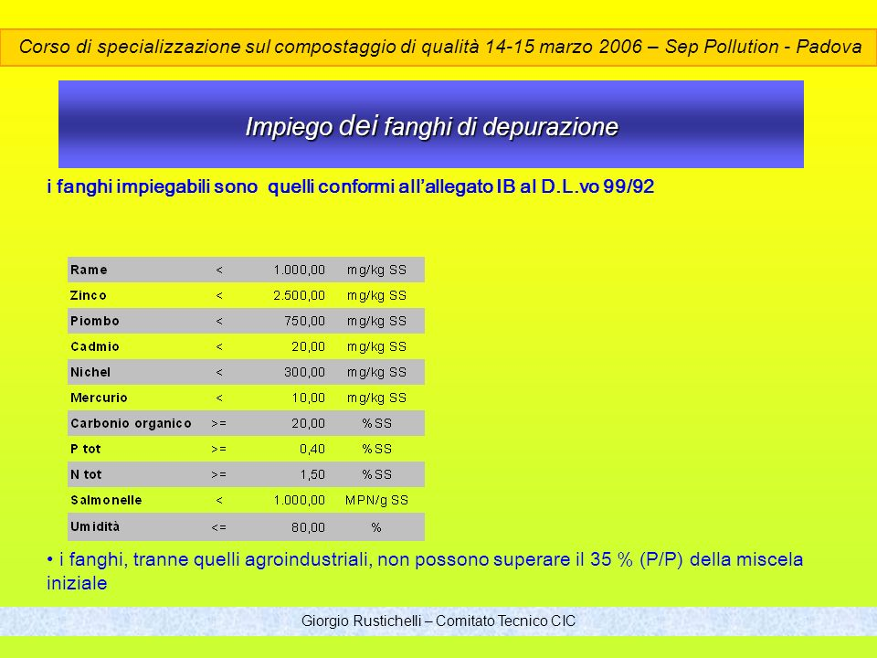 Giorgio Rustichelli – Comitato Tecnico CIC Impiego dei fanghi di depurazione i fanghi impiegabili sono quelli conformi allallegato IB al D.L.vo 99/92 i fanghi, tranne quelli agroindustriali, non possono superare il 35 % (P/P) della miscela iniziale Corso di specializzazione sul compostaggio di qualità 14-15 marzo 2006 – Sep Pollution - Padova