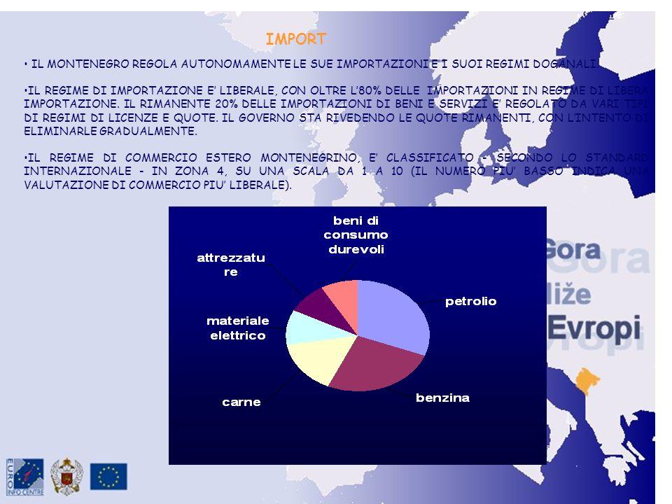 Import IMPORT IL MONTENEGRO REGOLA AUTONOMAMENTE LE SUE IMPORTAZIONI E I SUOI REGIMI DOGANALI.