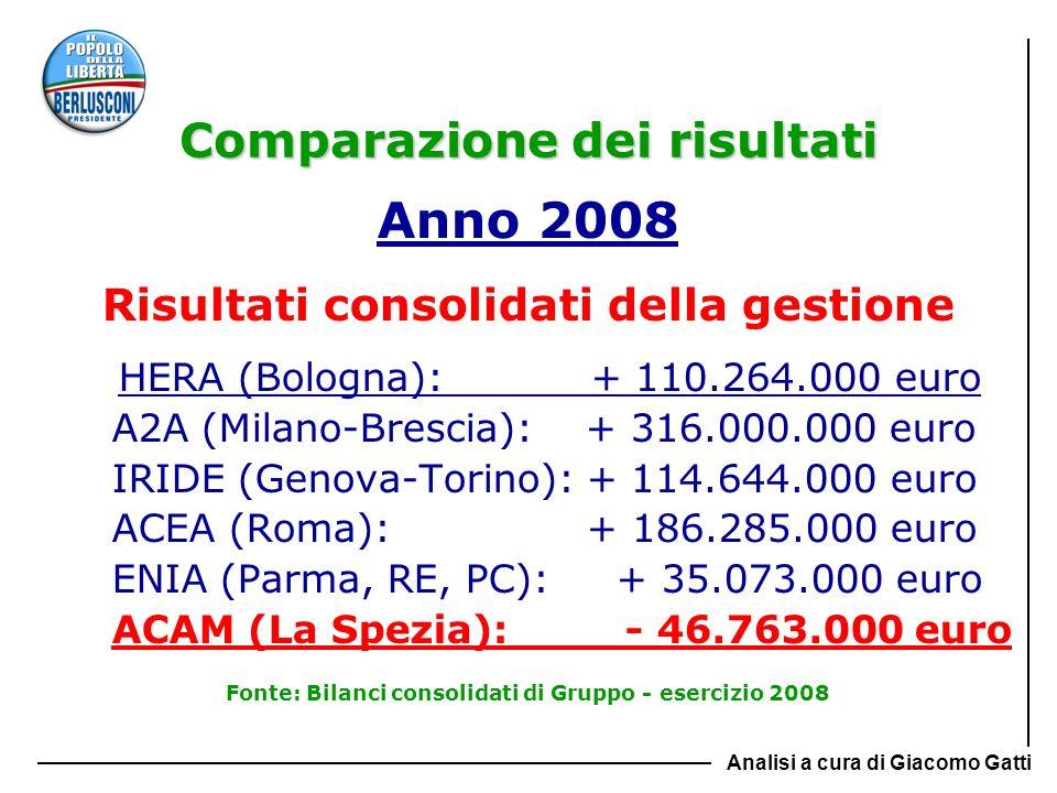 Comparazione dei risultati Anno 2008 Risultati consolidati della gestione HERA (Bologna): + 110.264.000 euro A2A (Milano-Brescia): + 316.000.000 euro