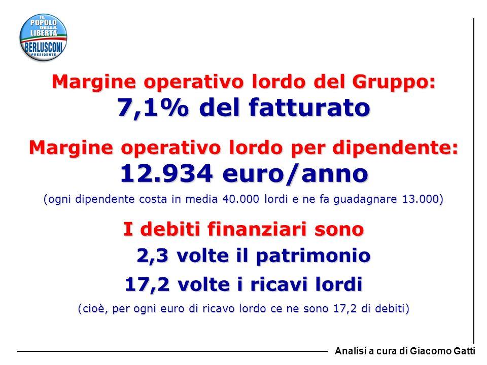 Margine operativo lordo del Gruppo: 7,1% del fatturato Margine operativo lordo per dipendente: 12.934 euro/anno (ogni dipendente costa in media 40.000