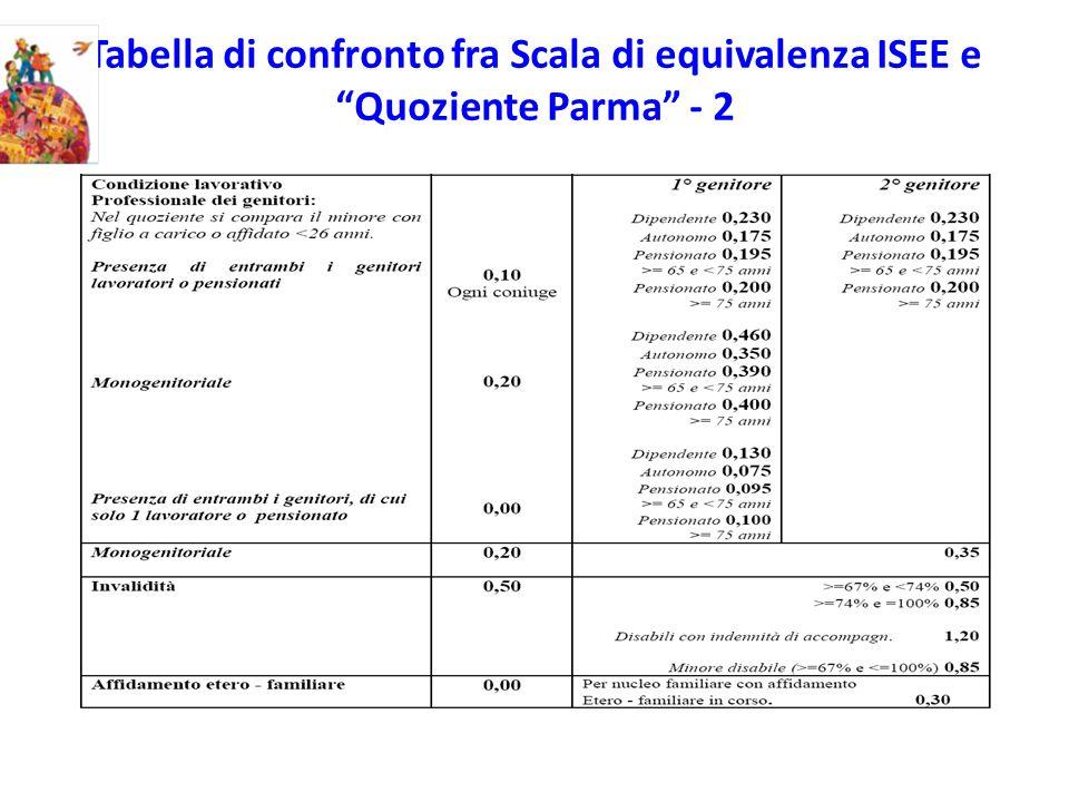 Tabella di confronto fra Scala di equivalenza ISEE e Quoziente Parma - 2