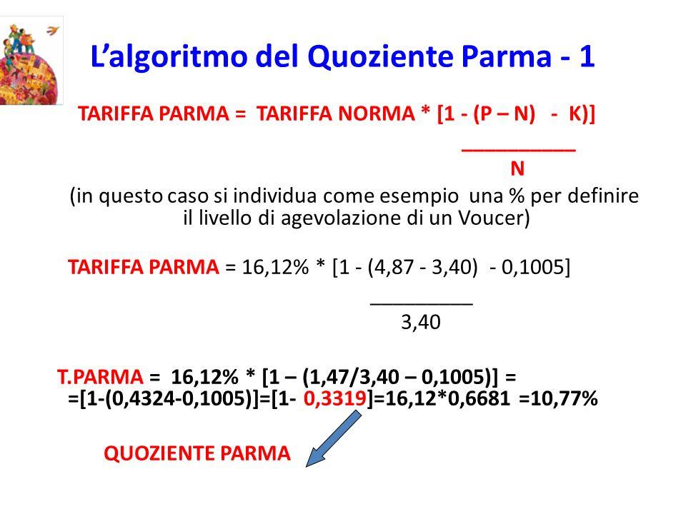 Lalgoritmo del Quoziente Parma - 1 TARIFFA PARMA = TARIFFA NORMA * [1 - (P – N) - K)] __________ N (in questo caso si individua come esempio una % per definire il livello di agevolazione di un Voucer) TARIFFA PARMA = 16,12% * [1 - (4,87 - 3,40) - 0,1005] _________ 3,40 T.PARMA = 16,12% * [1 – (1,47/3,40 – 0,1005)] = =[1-(0,4324-0,1005)]=[1- 0,3319]=16,12*0,6681 =10,77% QUOZIENTE PARMA