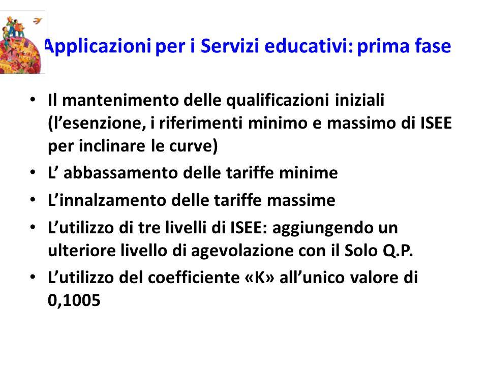 Applicazioni per i Servizi educativi: prima fase Il mantenimento delle qualificazioni iniziali (lesenzione, i riferimenti minimo e massimo di ISEE per