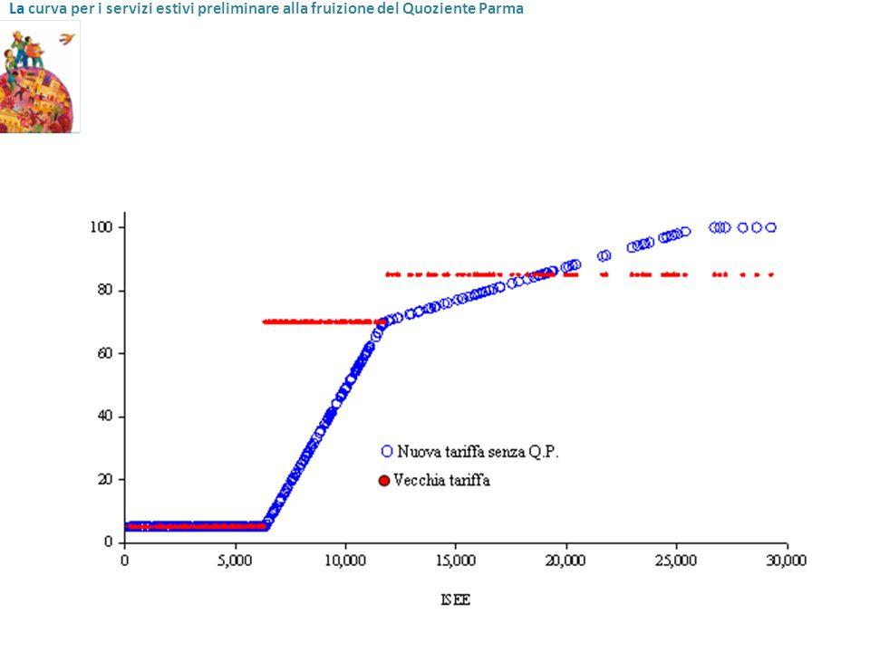 La curva per i servizi estivi preliminare alla fruizione del Quoziente Parma