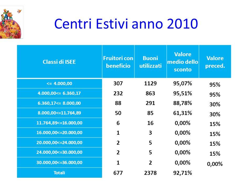 Centri Estivi anno 2010 Classi di ISEE Fruitori con beneficio Buoni utilizzati Valore medio dello sconto Valore preced. <= 4.000,00 307112995,07% 95%