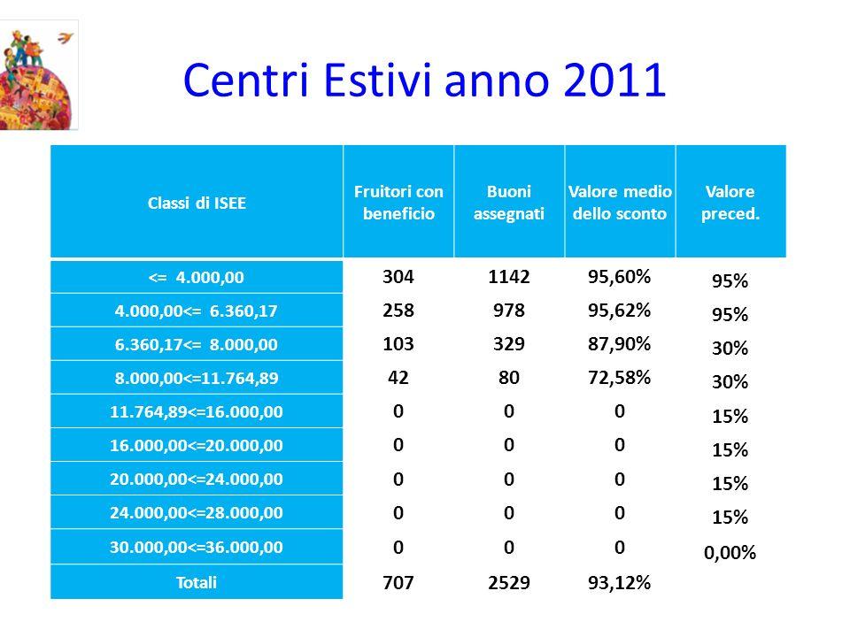 Centri Estivi anno 2011 Classi di ISEE Fruitori con beneficio Buoni assegnati Valore medio dello sconto Valore preced. <= 4.000,00 304114295,60% 95% 4