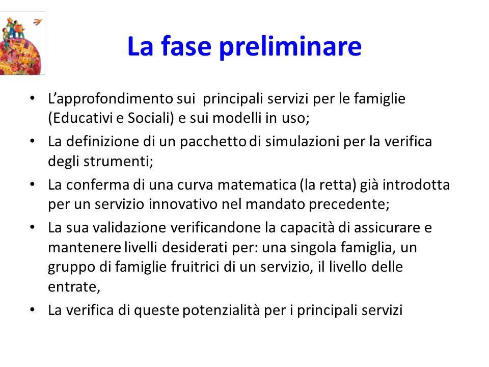La fase preliminare Lapprofondimento sui principali servizi per le famiglie (Educativi e Sociali) e sui modelli in uso; La definizione di un pacchetto
