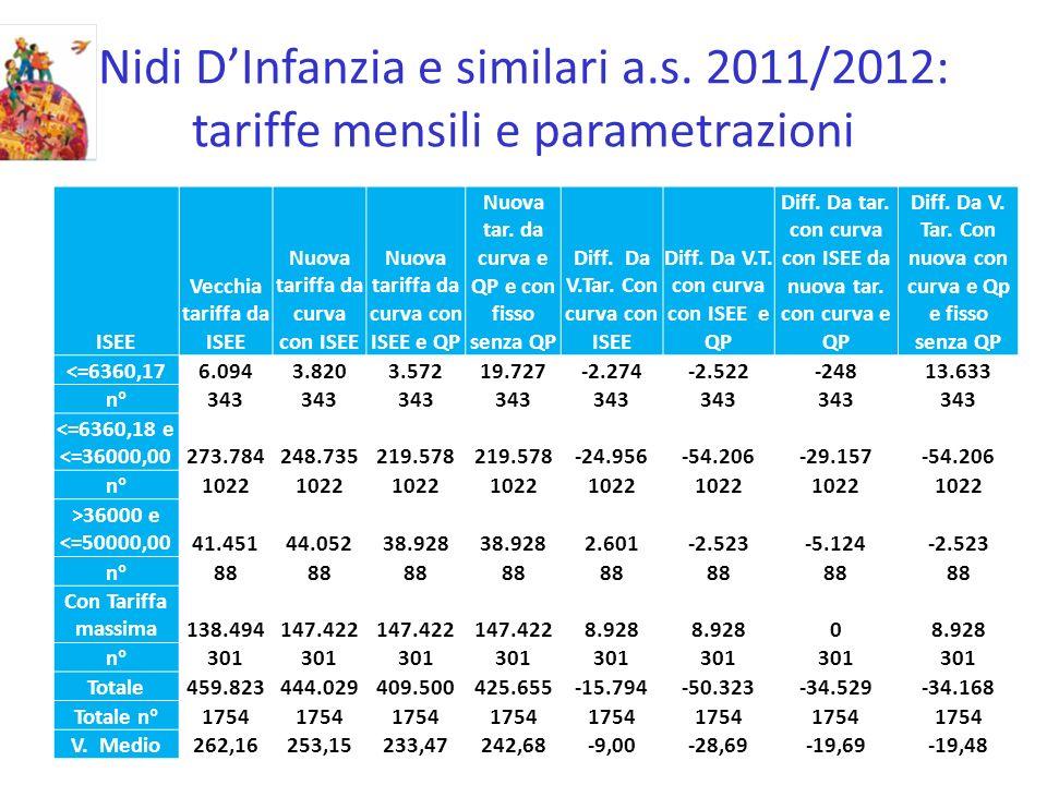 Nidi DInfanzia e similari a.s. 2011/2012: tariffe mensili e parametrazioni ISEE Vecchia tariffa da ISEE Nuova tariffa da curva con ISEE Nuova tariffa