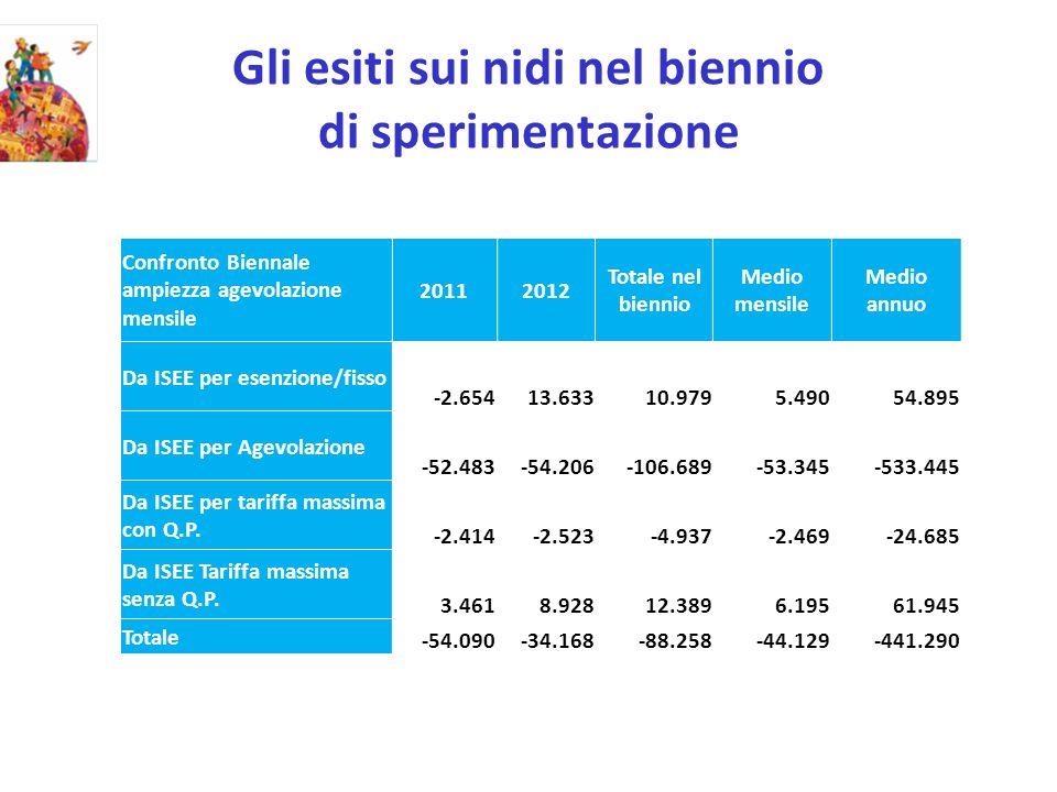 Gli esiti sui nidi nel biennio di sperimentazione Confronto Biennale ampiezza agevolazione mensile 20112012 Totale nel biennio Medio mensile Medio annuo Da ISEE per esenzione/fisso -2.65413.63310.9795.49054.895 Da ISEE per Agevolazione -52.483-54.206-106.689-53.345-533.445 Da ISEE per tariffa massima con Q.P.