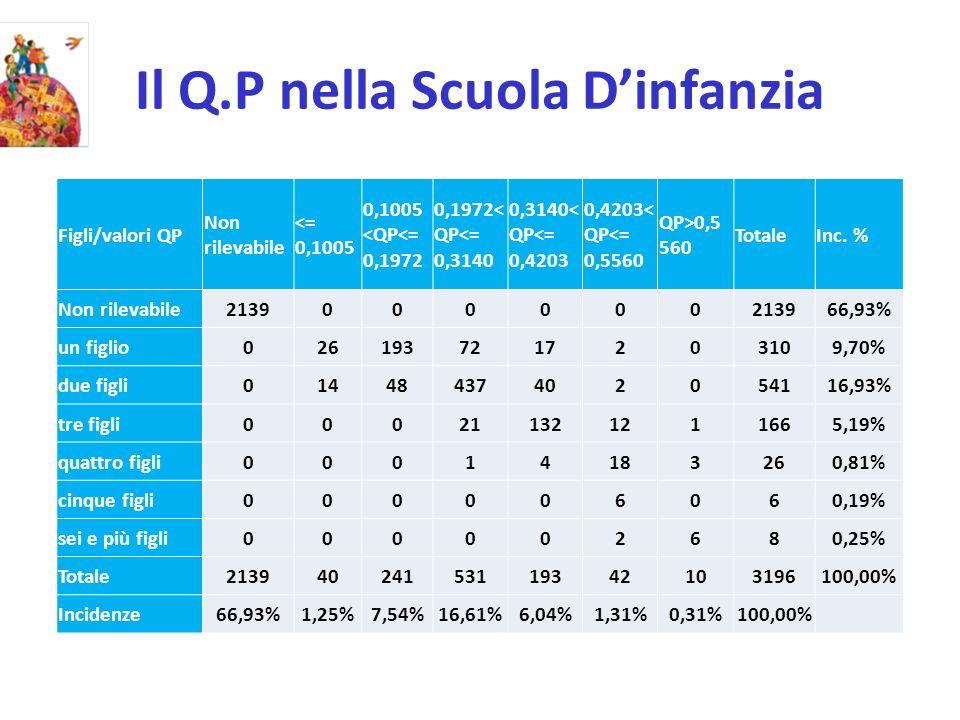 Il Q.P nella Scuola Dinfanzia Figli/valori QP Non rilevabile <= 0,1005 0,1005 <QP<= 0,1972 0,1972< QP<= 0,3140 0,3140< QP<= 0,4203 0,4203< QP<= 0,5560 QP>0,5 560 TotaleInc.