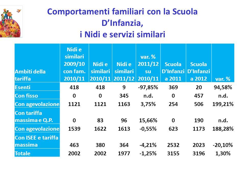 Comportamenti familiari con la Scuola DInfanzia, i Nidi e servizi similari Ambiti della tariffa Nidi e similari 2009/10 con fam. 2010/11 Nidi e simila