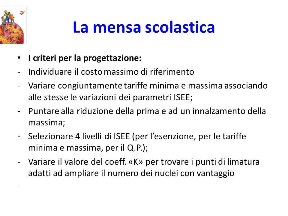 La mensa scolastica I criteri per la progettazione: -Individuare il costo massimo di riferimento -Variare congiuntamente tariffe minima e massima associando alle stesse le variazioni dei parametri ISEE; -Puntare alla riduzione della prima e ad un innalzamento della massima; -Selezionare 4 livelli di ISEE (per lesenzione, per le tariffe minima e massima, per il Q.P.); -Variare il valore del coeff.