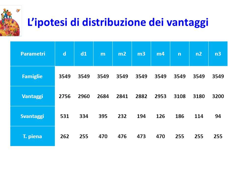 Lipotesi di distribuzione dei vantaggi Parametridd1mm2m3m4nn2n3 Famiglie3549 Vantaggi275629602684284128822953310831803200 Svantaggi53133439523219412618611494 T.