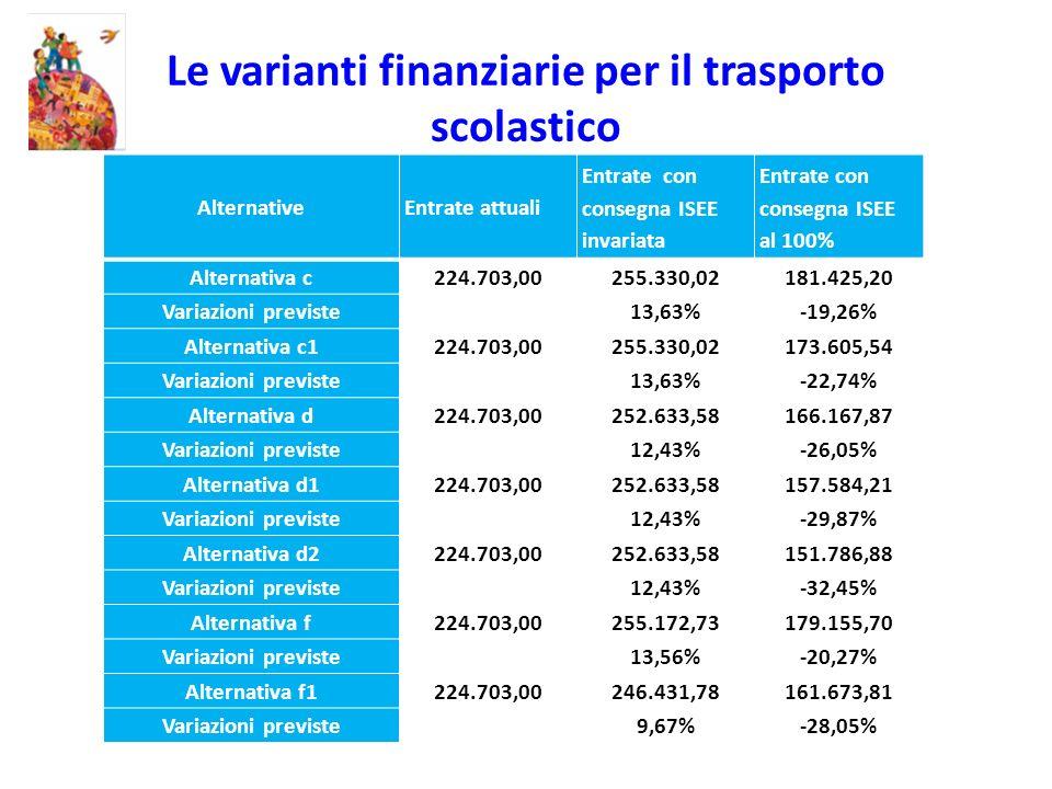 Le varianti finanziarie per il trasporto scolastico AlternativeEntrate attuali Entrate con consegna ISEE invariata Entrate con consegna ISEE al 100% A