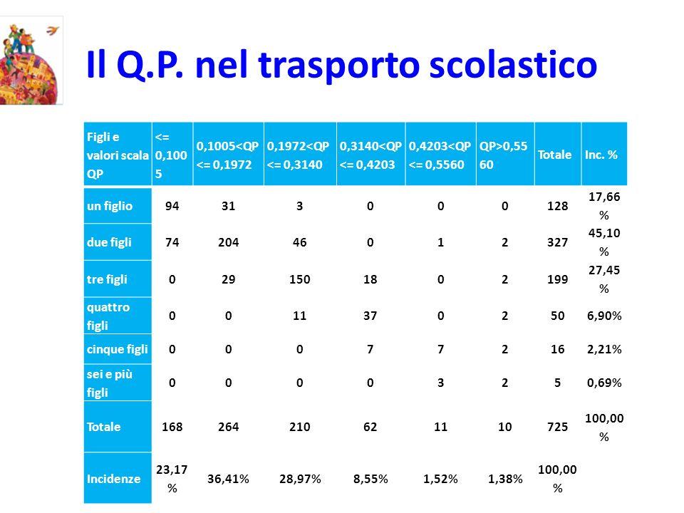 Il Q.P. nel trasporto scolastico Figli e valori scala QP <= 0,100 5 0,1005<QP <= 0,1972 0,1972<QP <= 0,3140 0,3140<QP <= 0,4203 0,4203<QP <= 0,5560 QP