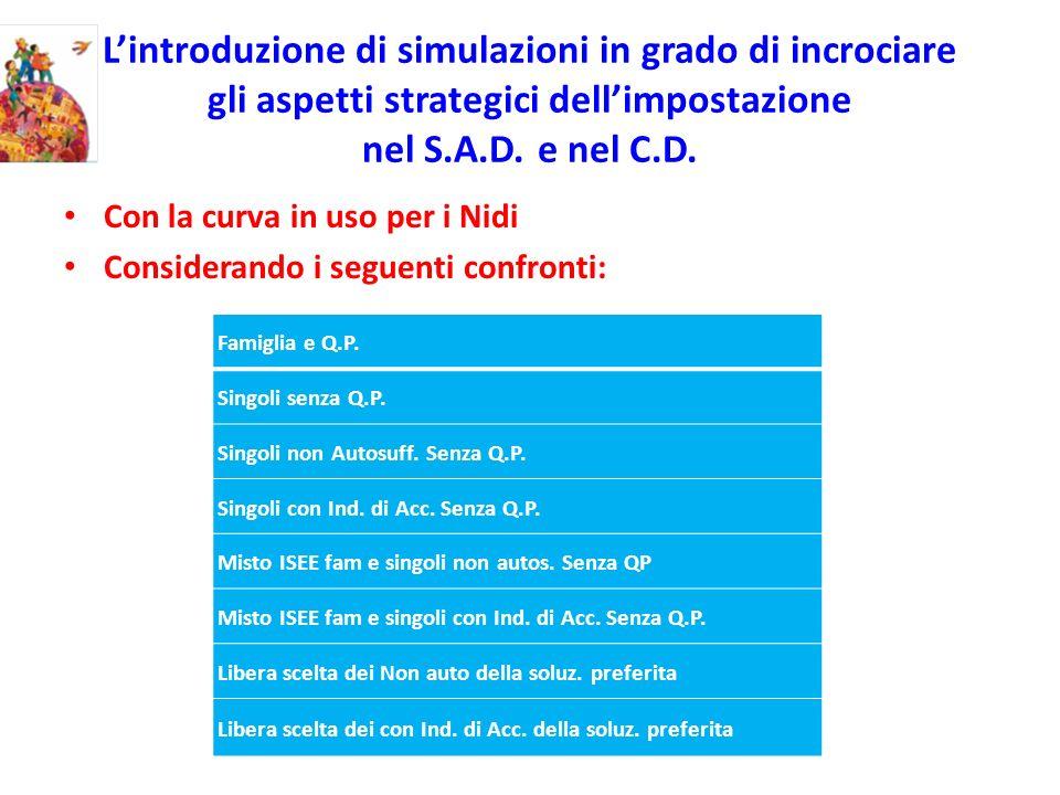 Lintroduzione di simulazioni in grado di incrociare gli aspetti strategici dellimpostazione nel S.A.D. e nel C.D. Con la curva in uso per i Nidi Consi
