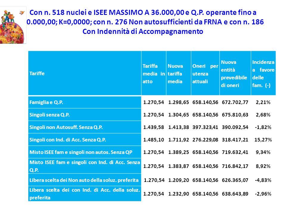 Con n. 518 nuclei e ISEE MASSIMO A 36.000,00 e Q.P. operante fino a 50.000,00; K=0,0000; con n. 276 Non autosufficienti da FRNA e con n. 186 Con Inden