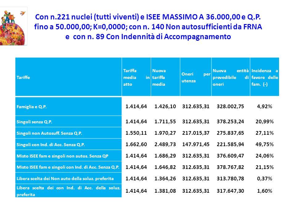 Con n.221 nuclei (tutti viventi) e ISEE MASSIMO A 36.000,00 e Q.P. fino a 50.000,00; K=0,0000; con n. 140 Non autosufficienti da FRNA e con n. 89 Con