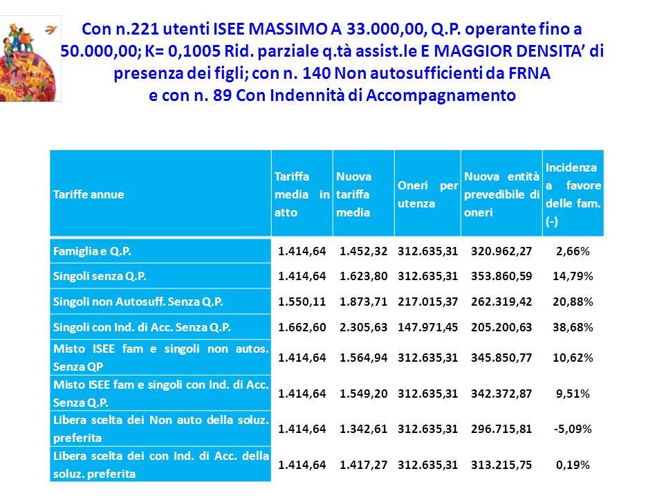 Con n.221 utenti ISEE MASSIMO A 33.000,00, Q.P. operante fino a 50.000,00; K= 0,1005 Rid. parziale q.tà assist.le E MAGGIOR DENSITA di presenza dei fi