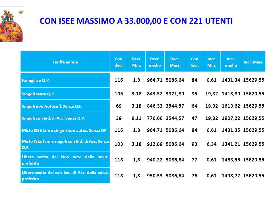 CON ISEE MASSIMO A 33.000,00 E CON 221 UTENTI Tariffe annue Con decr Decr. Min. Decr. medio Decr. Mass. Con Incr. Incr. Min. Incr. medio Incr. Mass. F