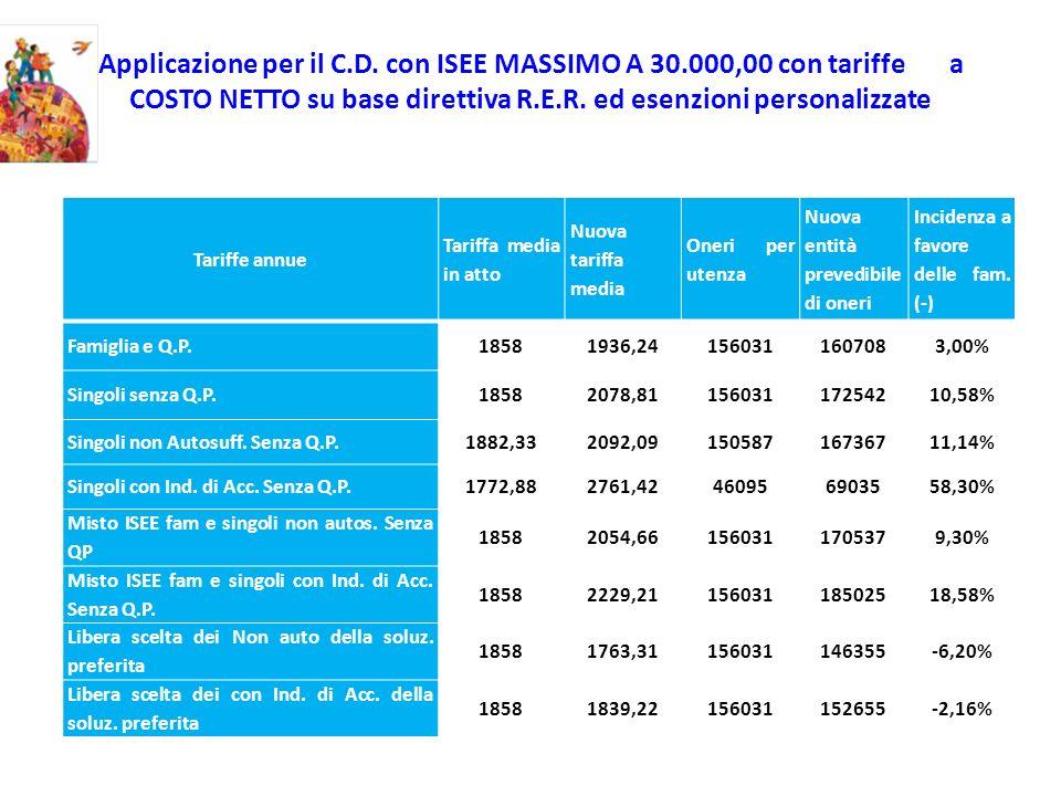 Applicazione per il C.D. con ISEE MASSIMO A 30.000,00 con tariffe a COSTO NETTO su base direttiva R.E.R. ed esenzioni personalizzate Tariffe annue Tar