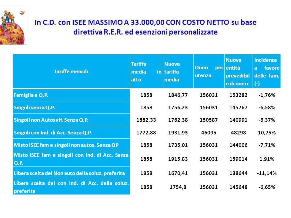 In C.D. con ISEE MASSIMO A 33.000,00 CON COSTO NETTO su base direttiva R.E.R. ed esenzioni personalizzate Tariffe mensili Tariffa media in atto Nuova