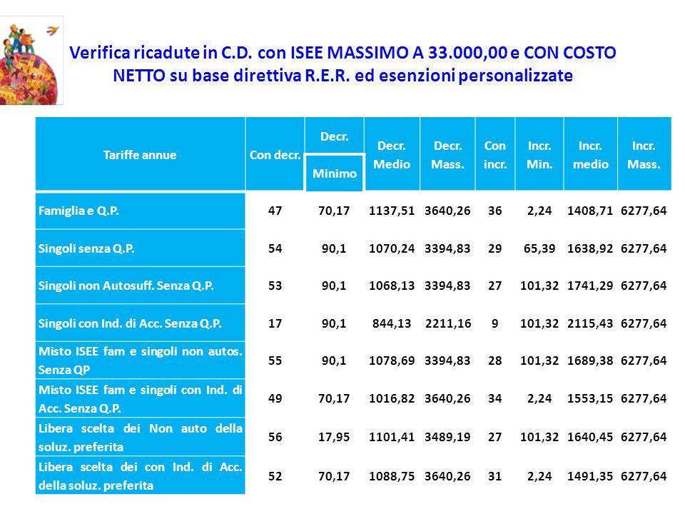 Verifica ricadute in C.D. con ISEE MASSIMO A 33.000,00 e CON COSTO NETTO su base direttiva R.E.R. ed esenzioni personalizzate Tariffe annueCon decr. D