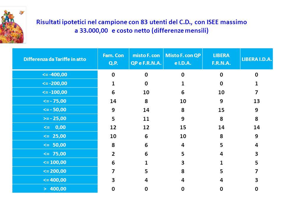 Risultati ipotetici nel campione con 83 utenti del C.D., con ISEE massimo a 33.000,00 e costo netto (differenze mensili) Differenza da Tariffe in atto Fam.