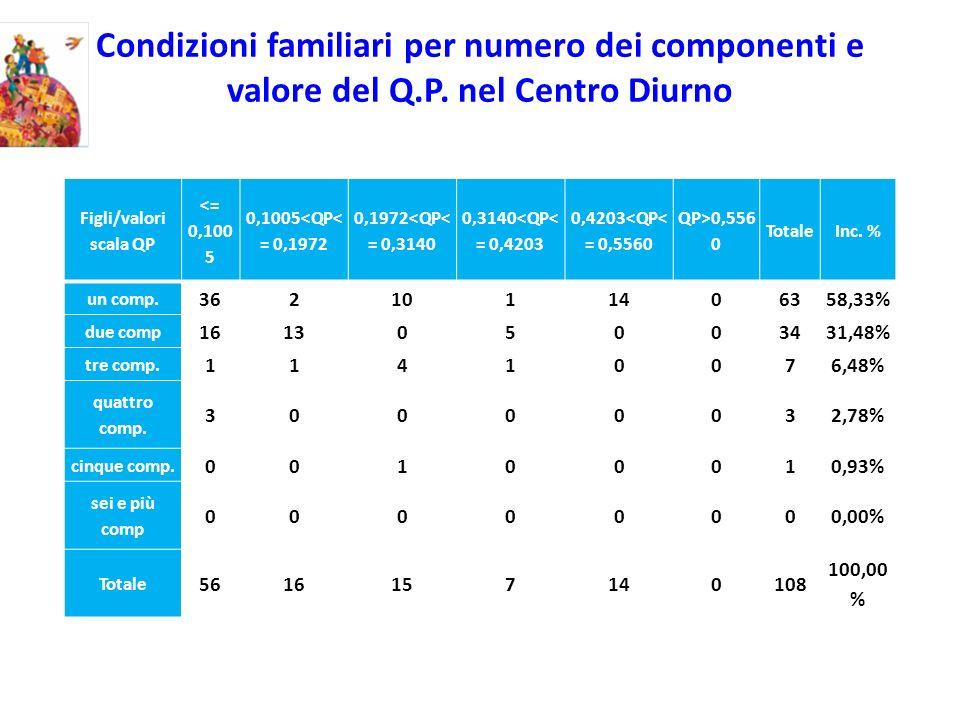 Condizioni familiari per numero dei componenti e valore del Q.P.