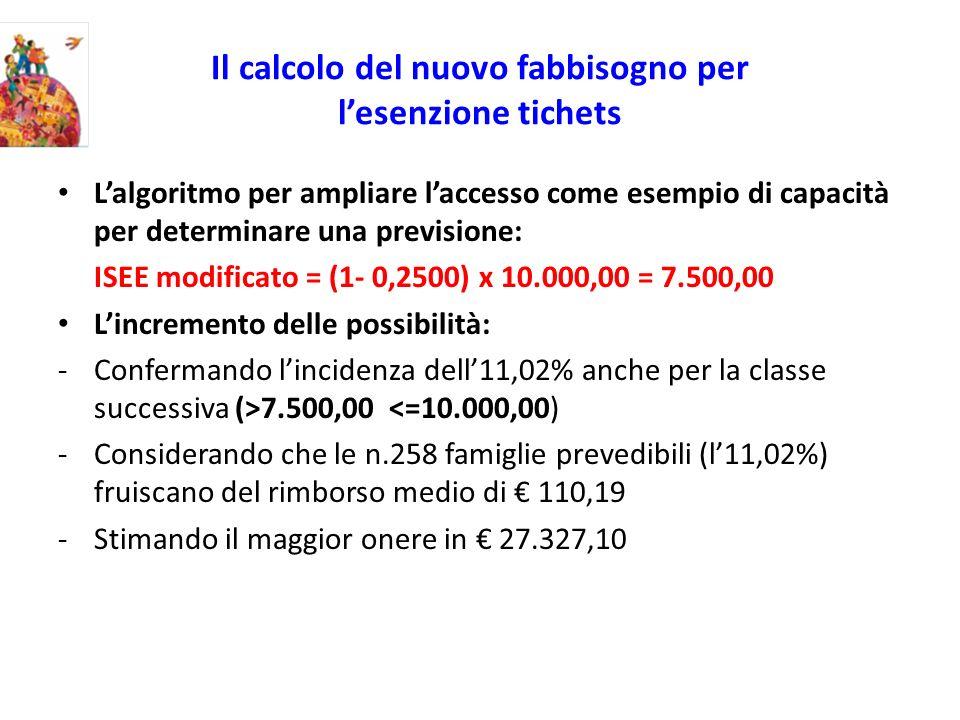 Il calcolo del nuovo fabbisogno per lesenzione tichets Lalgoritmo per ampliare laccesso come esempio di capacità per determinare una previsione: ISEE modificato = (1- 0,2500) x 10.000,00 = 7.500,00 Lincremento delle possibilità: -Confermando lincidenza dell11,02% anche per la classe successiva (>7.500,00 <=10.000,00) -Considerando che le n.258 famiglie prevedibili (l11,02%) fruiscano del rimborso medio di 110,19 -Stimando il maggior onere in 27.327,10