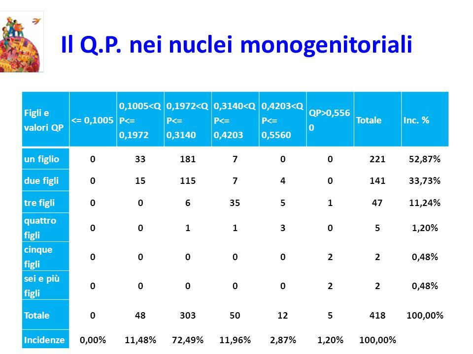 Il Q.P. nei nuclei monogenitoriali Figli e valori QP <= 0,1005 0,1005<Q P<= 0,1972 0,1972<Q P<= 0,3140 0,3140<Q P<= 0,4203 0,4203<Q P<= 0,5560 QP>0,55