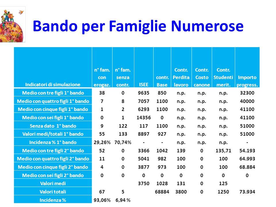 Bando per Famiglie Numerose Indicatori di simulazione n° fam.
