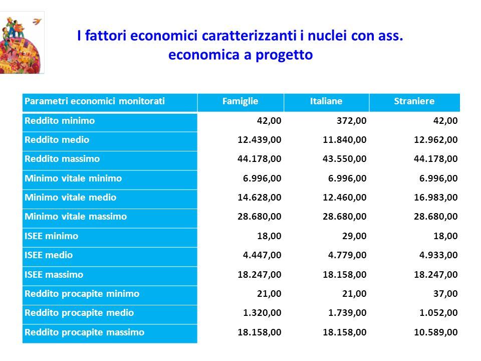I fattori economici caratterizzanti i nuclei con ass. economica a progetto Parametri economici monitoratiFamiglieItalianeStraniere Reddito minimo42,00