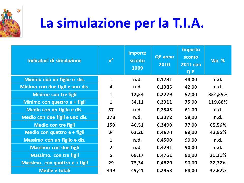 La simulazione per la T.I.A. Indicatori di simulazione n° Importo sconto 2009 QP anno 2010 importo sconto 2011 con Q.P. Var. % Minimo con un figlio e