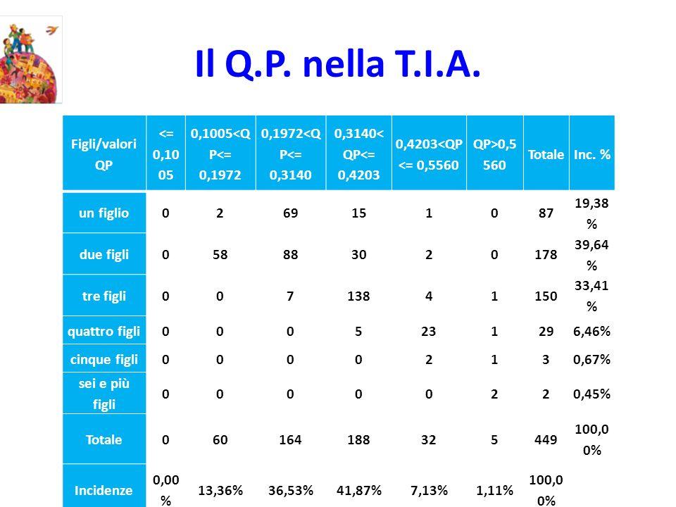 Il Q.P. nella T.I.A. Figli/valori QP <= 0,10 05 0,1005<Q P<= 0,1972 0,1972<Q P<= 0,3140 0,3140< QP<= 0,4203 0,4203<QP <= 0,5560 QP>0,5 560 TotaleInc.