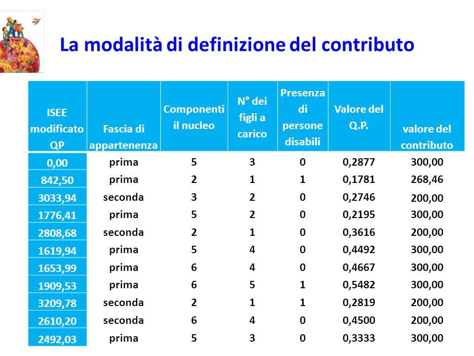 La modalità di definizione del contributo ISEE modificato QP Fascia di appartenenza Componenti il nucleo N° dei figli a carico Presenza di persone disabili Valore del Q.P.