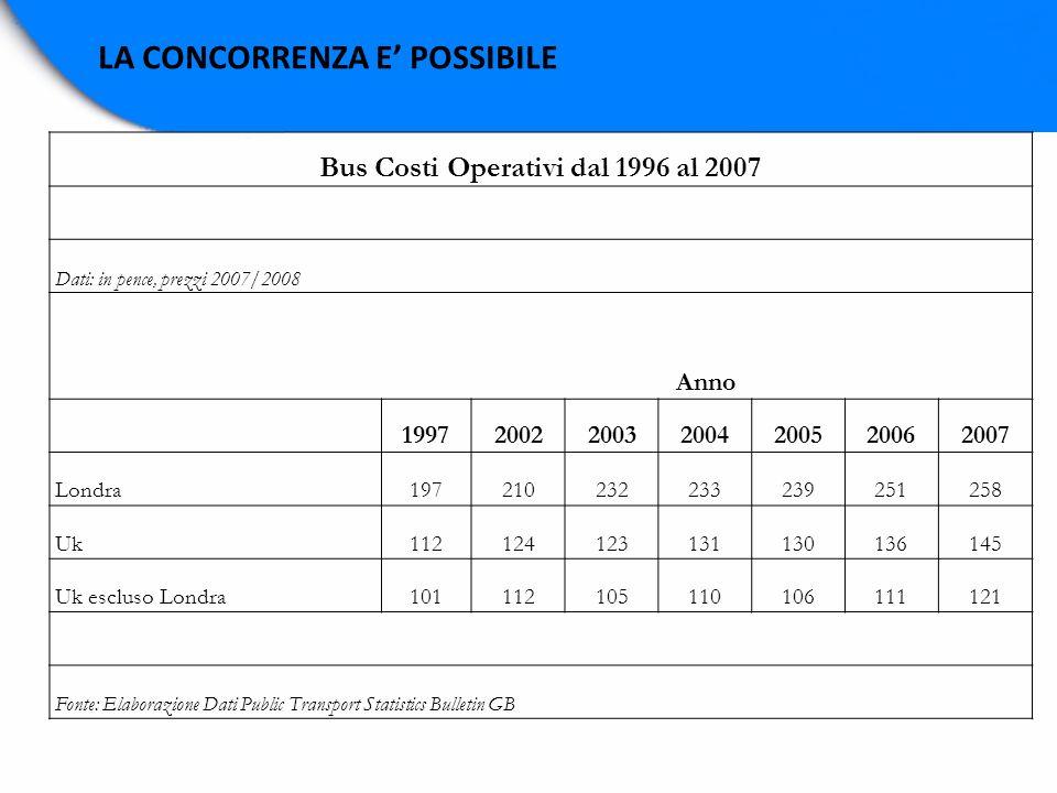 LA CONCORRENZA E POSSIBILE Bus Costi Operativi dal 1996 al 2007 Dati: in pence, prezzi 2007/2008 Anno 1997200220032004200520062007 Londra1972102322332