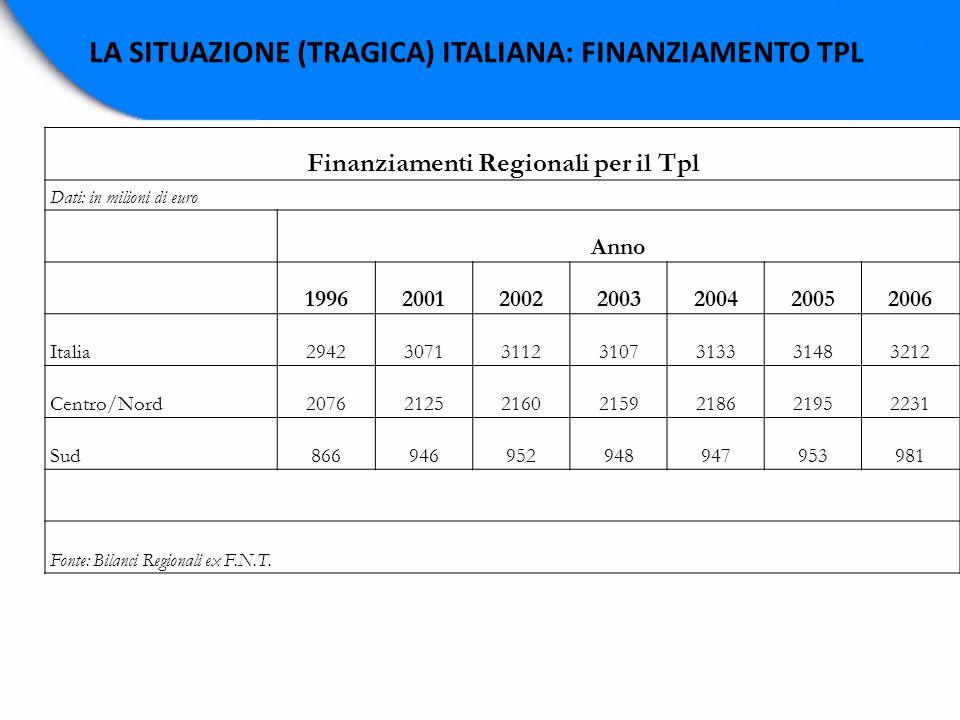 LA SITUAZIONE (TRAGICA) ITALIANA: FINANZIAMENTO TPL Finanziamenti Regionali per il Tpl Dati: in milioni di euro Anno 1996200120022003200420052006 Ital
