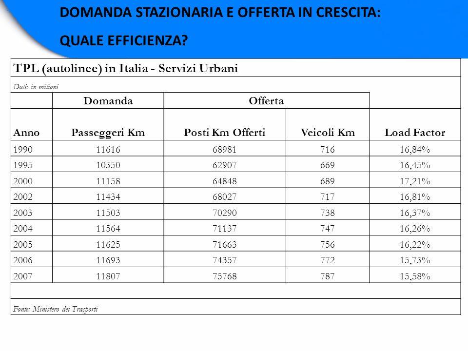 DOMANDA STAZIONARIA E OFFERTA IN CRESCITA: QUALE EFFICIENZA? TPL (autolinee) in Italia - Servizi Urbani Dati: in milioni DomandaOfferta AnnoPasseggeri