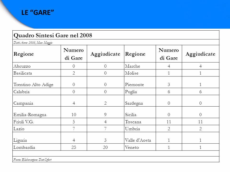 LE GARE Quadro Sintesi Gare nel 2008 Dati: Anno 2008, Mese Maggio Regione Numero di Gare AggiudicateRegione Numero di Gare Aggiudicate Abruzzo00Marche