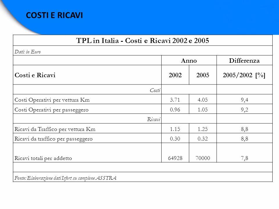 COSTI E RICAVI TPL in Italia - Costi e Ricavi 2002 e 2005 Dati: in Euro AnnoDifferenza Costi e Ricavi200220052005/2002 [%] Costi Costi Operativi per v