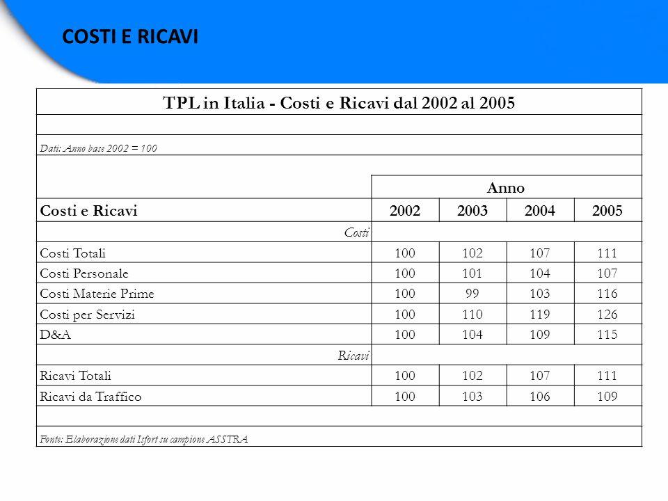 COSTI E RICAVI TPL in Italia - Costi e Ricavi dal 2002 al 2005 Dati: Anno base 2002 = 100 Anno Costi e Ricavi2002200320042005 Costi Costi Totali100102