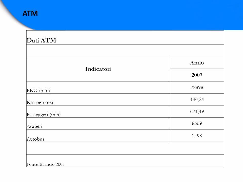 ATM Dati ATM Indicatori Anno 2007 PKO (mln) 22898 Km percorsi 144,24 Passeggeri (mln) 621,49 Addetti 8669 Autobus 1498 Fonte: Bilancio 2007