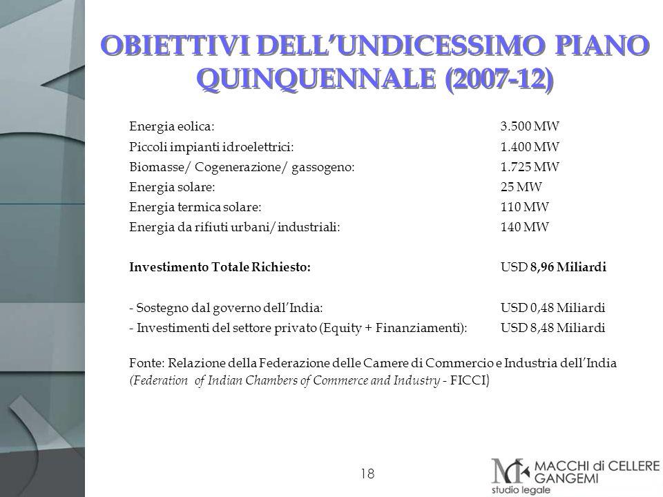 18 OBIETTIVI DELLUNDICESSIMO PIANO QUINQUENNALE (2007-12) Energia eolica:3.500 MW Piccoli impianti idroelettrici:1.400 MW Biomasse/ Cogenerazione/ gas