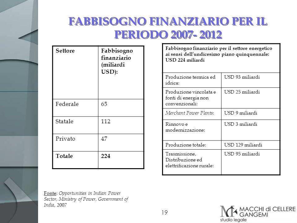 19 FABBISOGNO FINANZIARIO PER IL PERIODO 2007- 2012 SettoreFabbisogno finanziario (miliardi USD): Federale65 Statale112 Privato47 Totale224 Fabbisogno